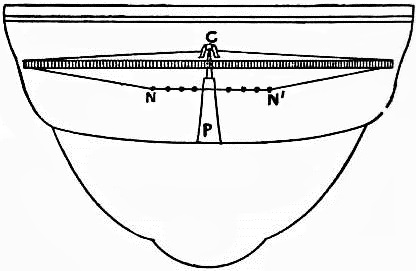 EB1911 Compass - Fig. 4.—Section of Thomson's Compass Bowl.jpg
