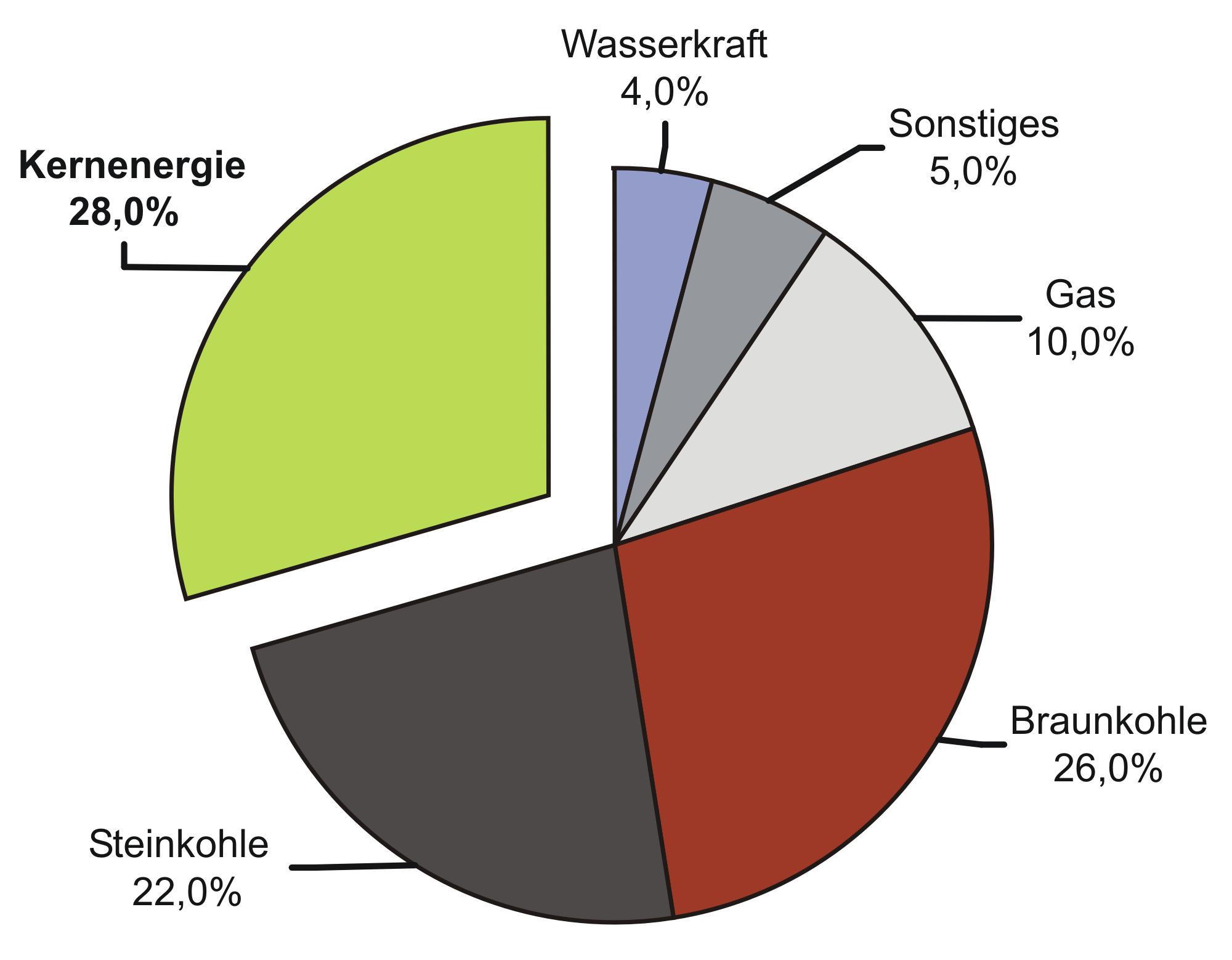 File:Energieerzeugung in Deutschland 2004.png - Wikimedia Commons