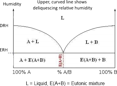DRH = Deliquescing Relative Humidity, ERH = Eutonic Relative Humidity