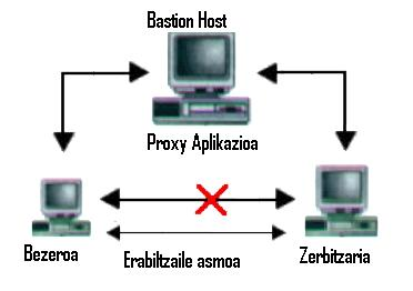 Aplikazioen Proxy-Gateways