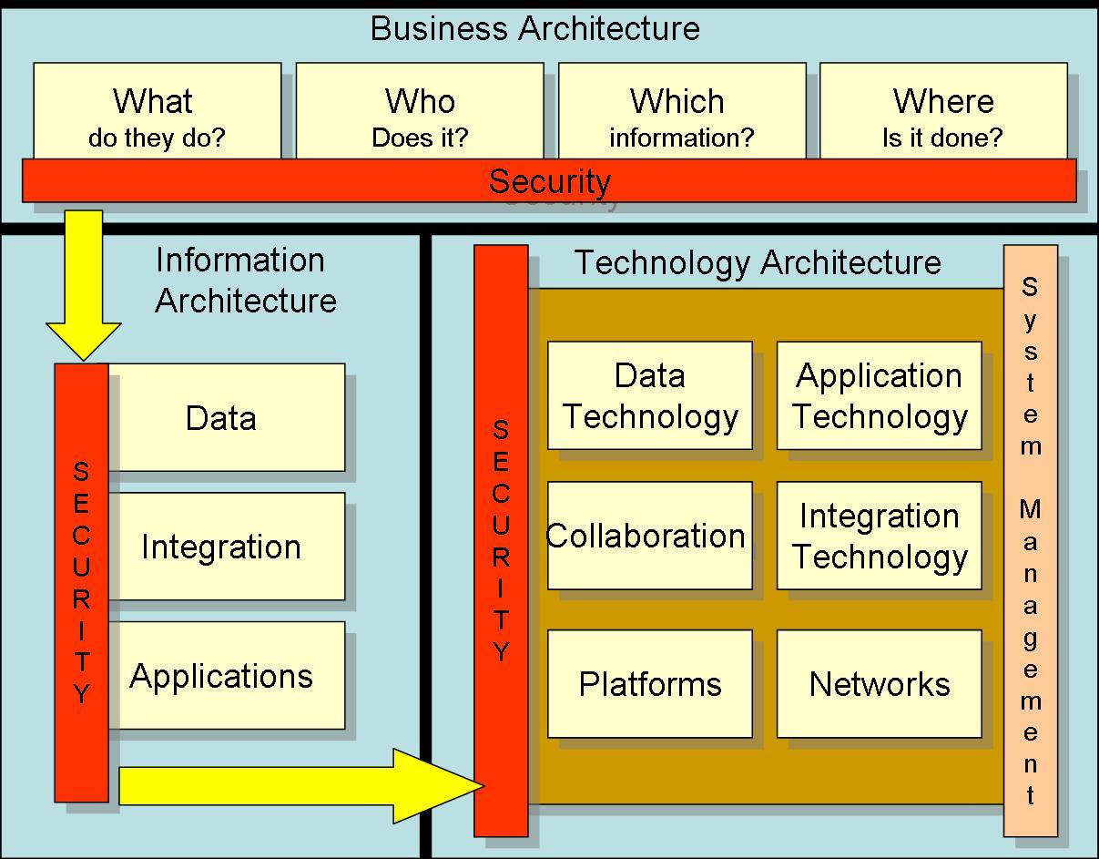 File:Huxham Security Framework.jpg - Wikipedia