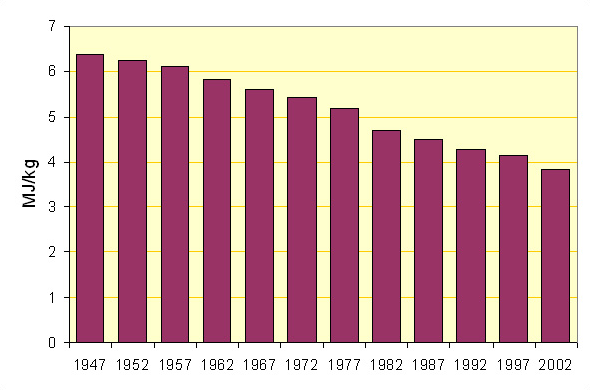 Mean Fuel Energy used in North American Kilns