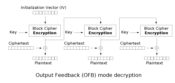 Block cipher modes of operation - Wikipedia, the free encyclopedia