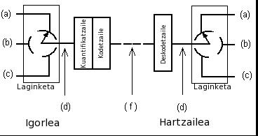 PCM euskaraz.png Euskara: pultsu-kodetuzko modulazioa erabiltzen duen elementuen sistema Date 11 November 2004 Source es.wikipedia Author Paco