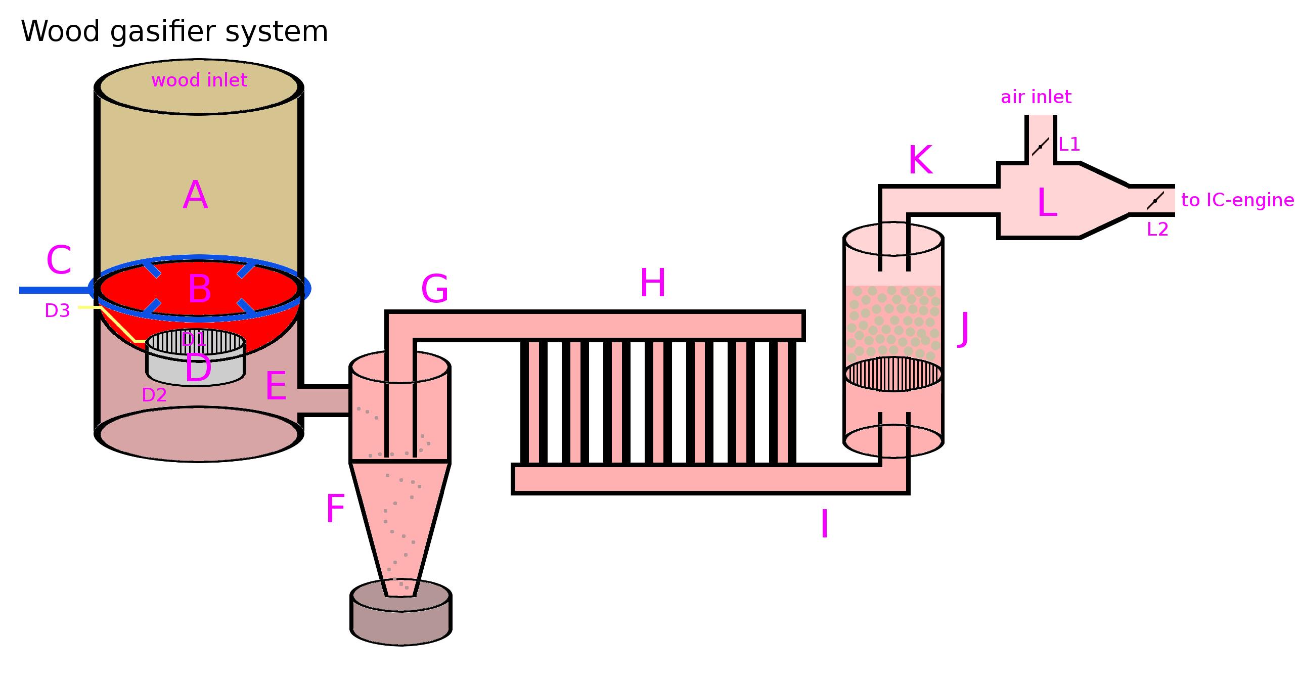 Diy Wood Gasifier Wood Gasifier System