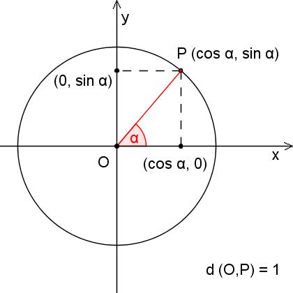 x und y von einem punkt p auf einem kreis ermitteln programmierung und informatik. Black Bedroom Furniture Sets. Home Design Ideas