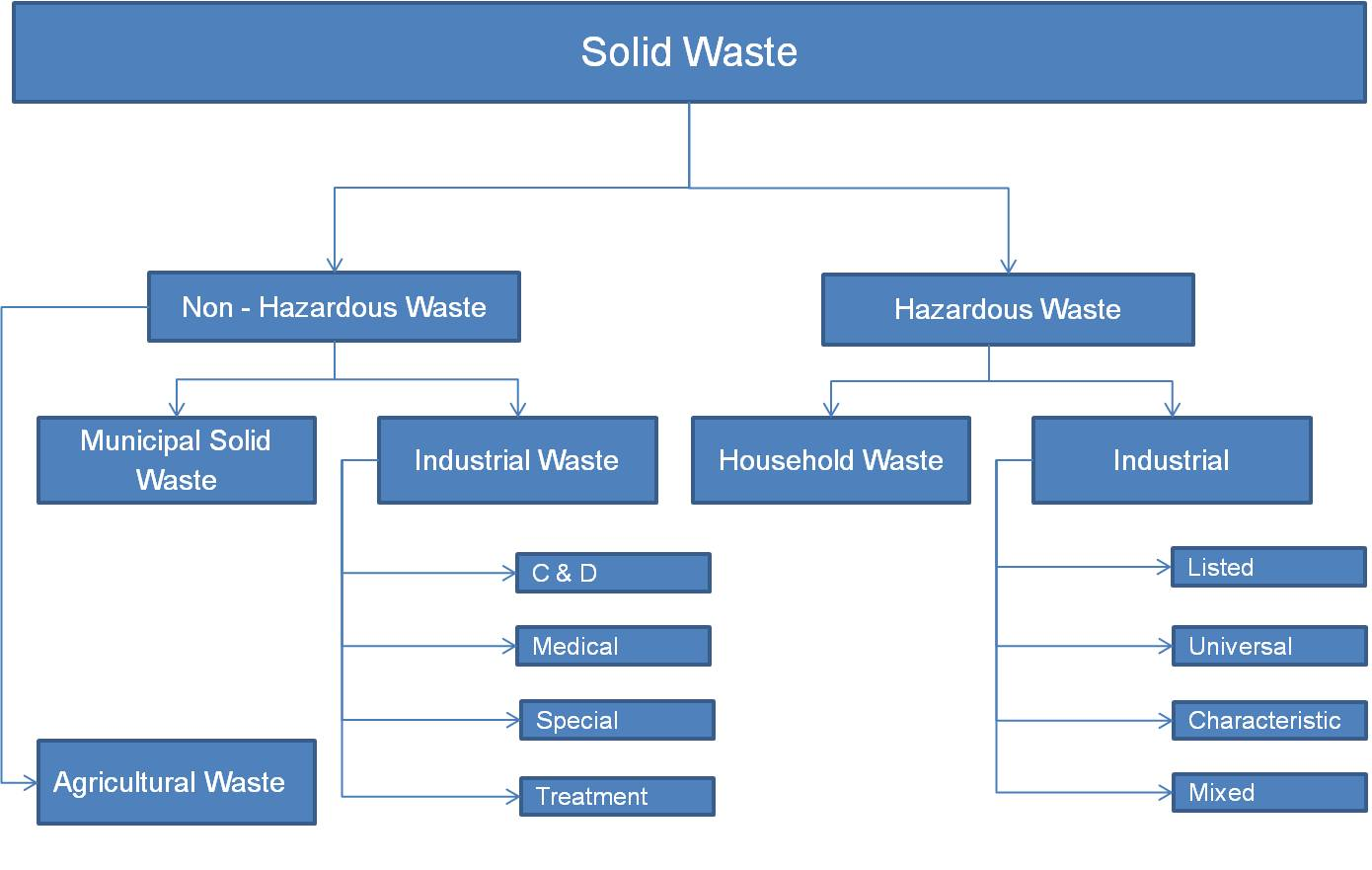 Organizational Chart Definition: Solid Waste Types.jpg - Wikipedia,Chart