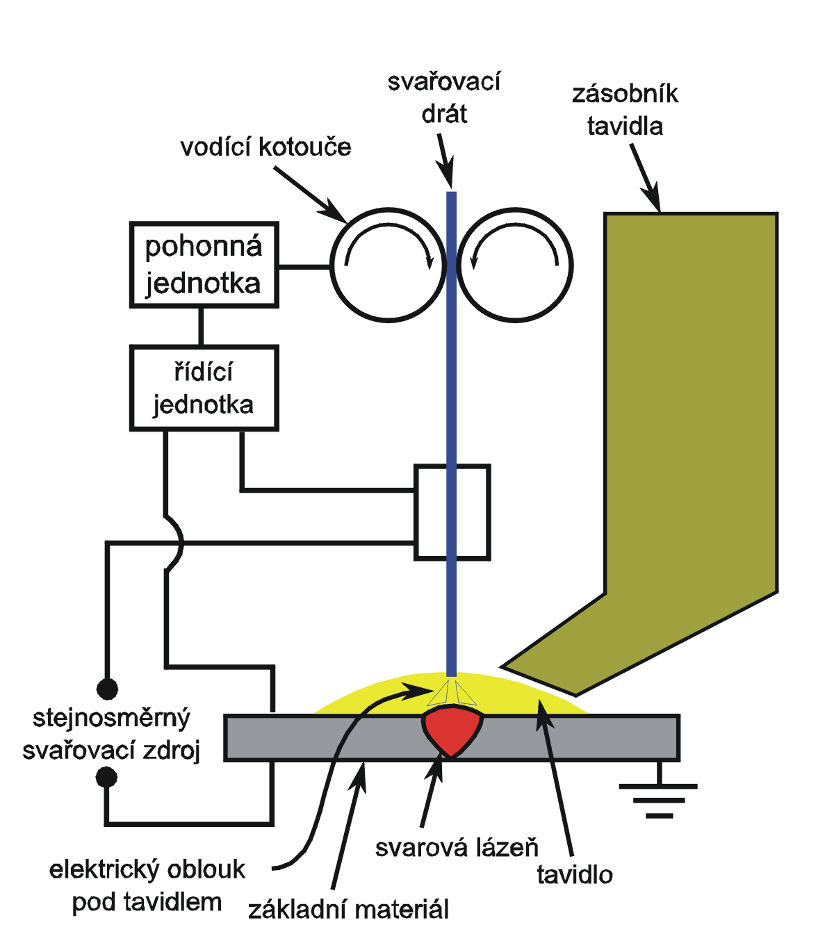 file submerged arc welding schematic cz png wikimedia commons arc welding schematic diagram  arc welder schematic diagram file submerged arc welding schematic cz png
