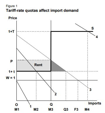 Tariff-rate quota and import demand Tariff-quota.jpg