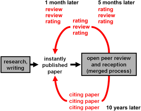 Flow Chart Writing: The future peer review system - fncom-06-00079-g003.jpeg ,Chart