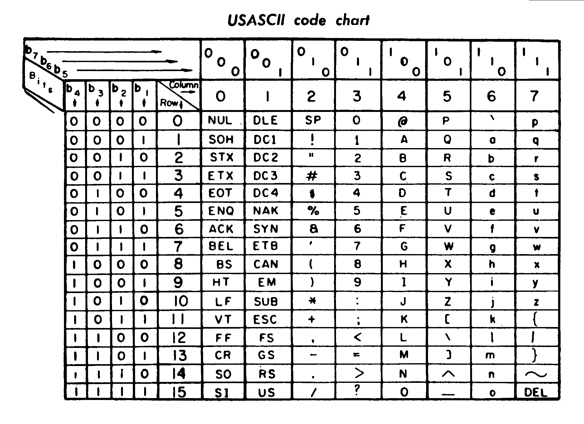 USASCII code chart (Source: Wikipedia)