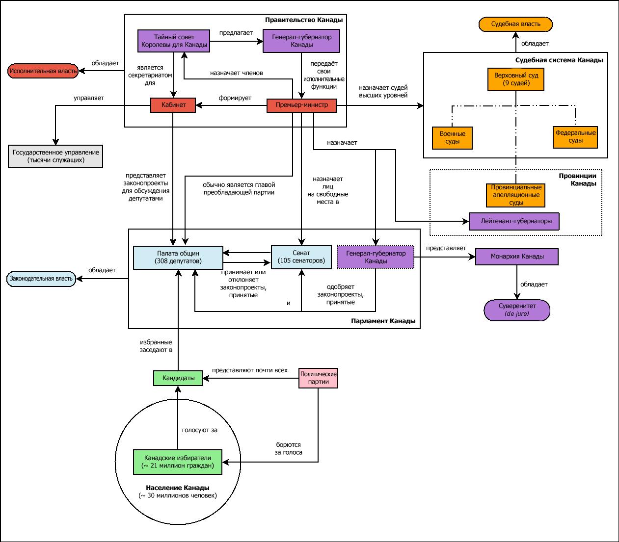 Система управления сша схема