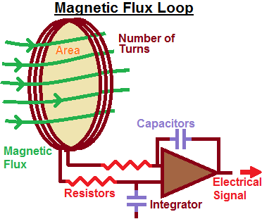 file a magnetic flux loop png wikimedia commons