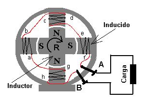 4899ef26b4a O alternador funciona de acordo com o fenômeno da Indução eletromagnética