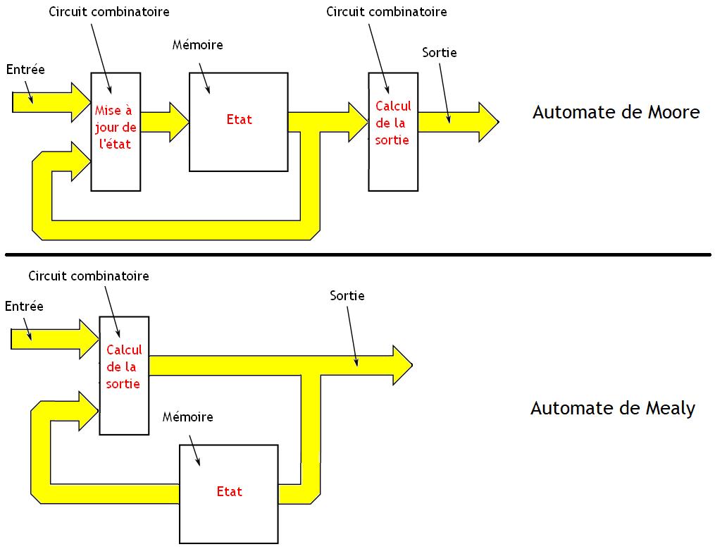 Fonctionnement Dun Ordinateurles Circuits Séquentiels Wikilivres