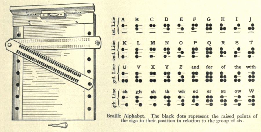 Blindness Braille-Apparatus Britannica.png