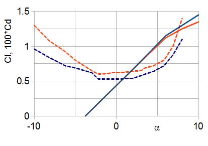 drag coefficient reynolds number relationship between two