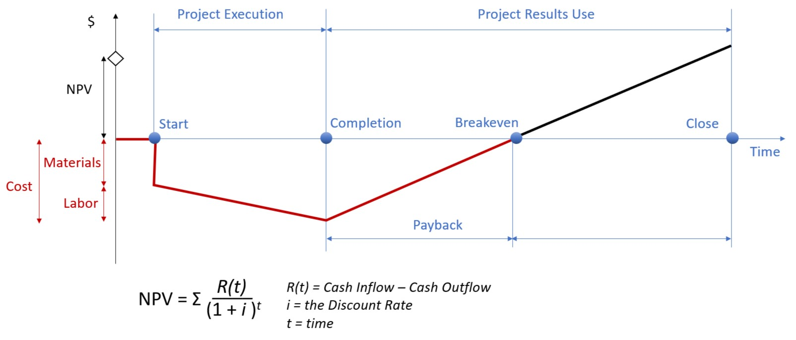 Time Weighted Return Wikipedia >> Payback Period Wikipedia