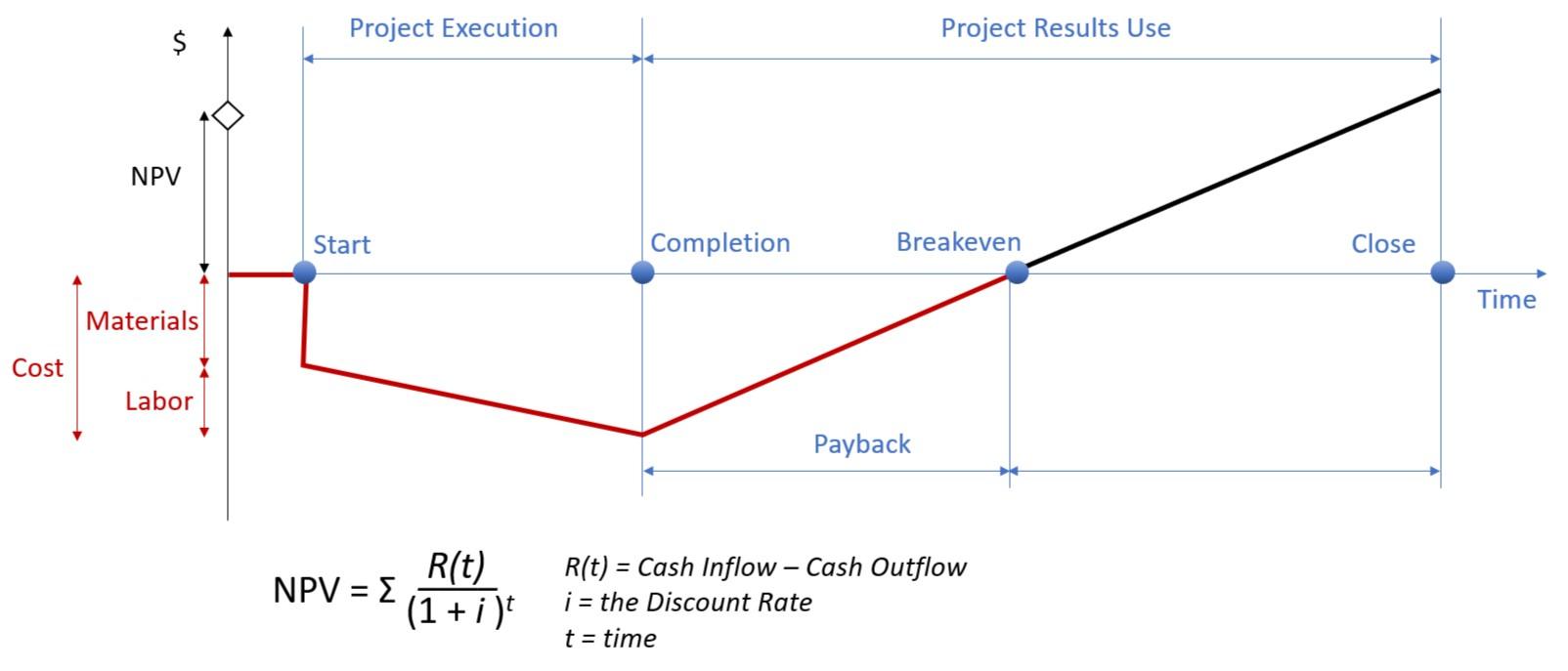 Payback period - Wikipedia