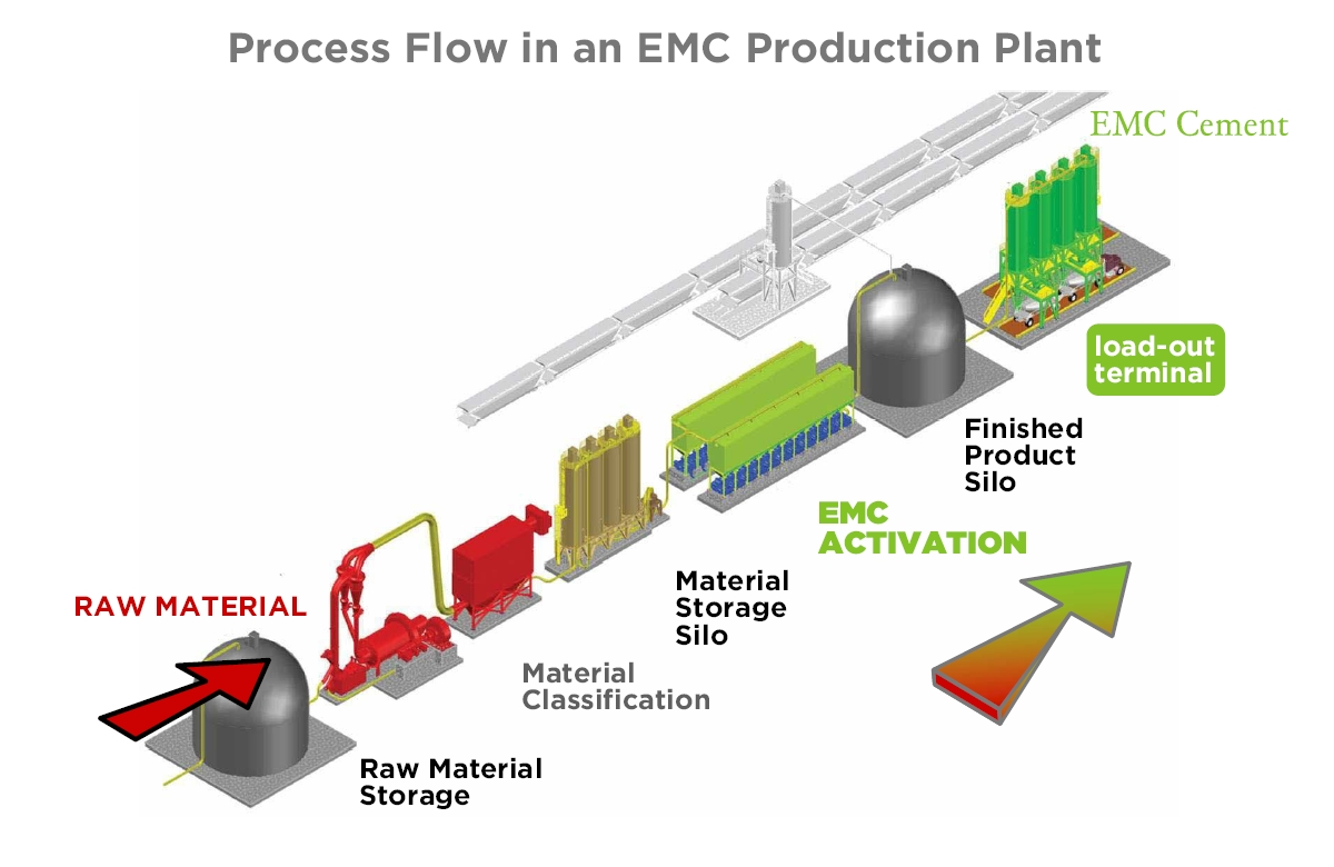 Manufacturing Flow Chart: CemPozz Production Flow.jpg - Wikimedia Commons,Chart