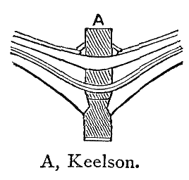 Chambers 1908 Keelson.png