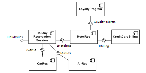 a simple example of several software components - pictured within a  hypothetical holiday-reservation system represented in uml 2 0