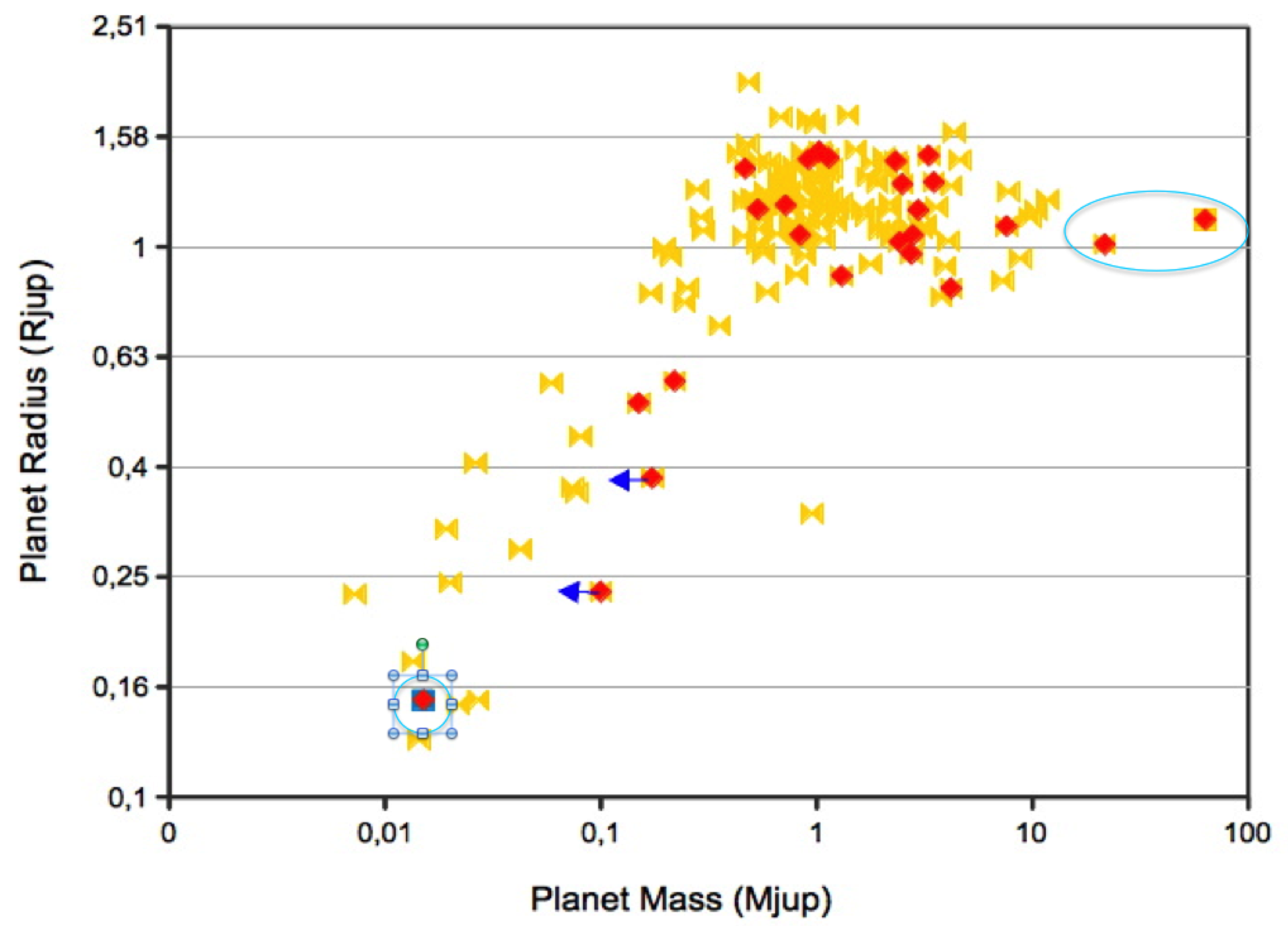 File:Corot Exoplanets on Radius vs Mass diagram.png ...