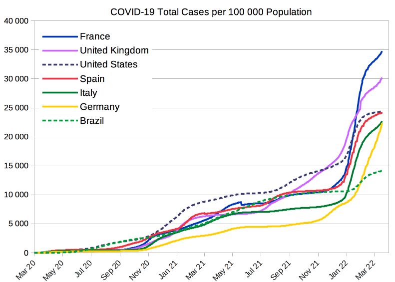 COVID-19 total cases per 100 000 population from selected countries[358]