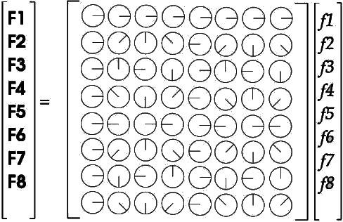 Digital Signal Processing/Discrete Fourier Transform - Wikibooks