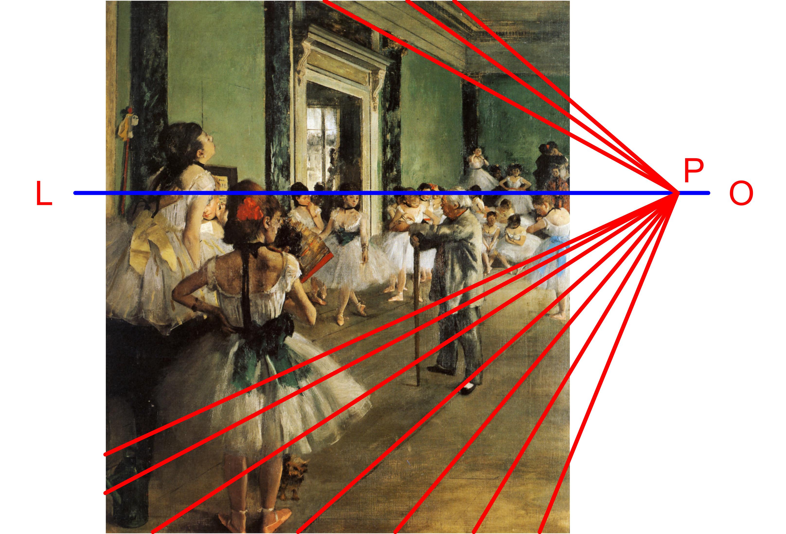 Schema prospettico de La lezione di danza