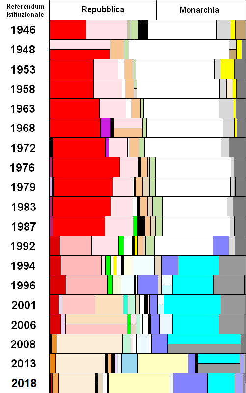 Calendario 1921.Elections In Italy Wikipedia