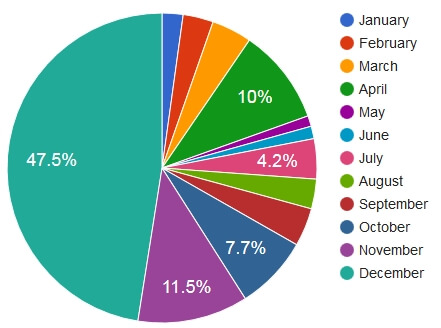 Pie Chart of Donations per Month for Calendar Year 2015
