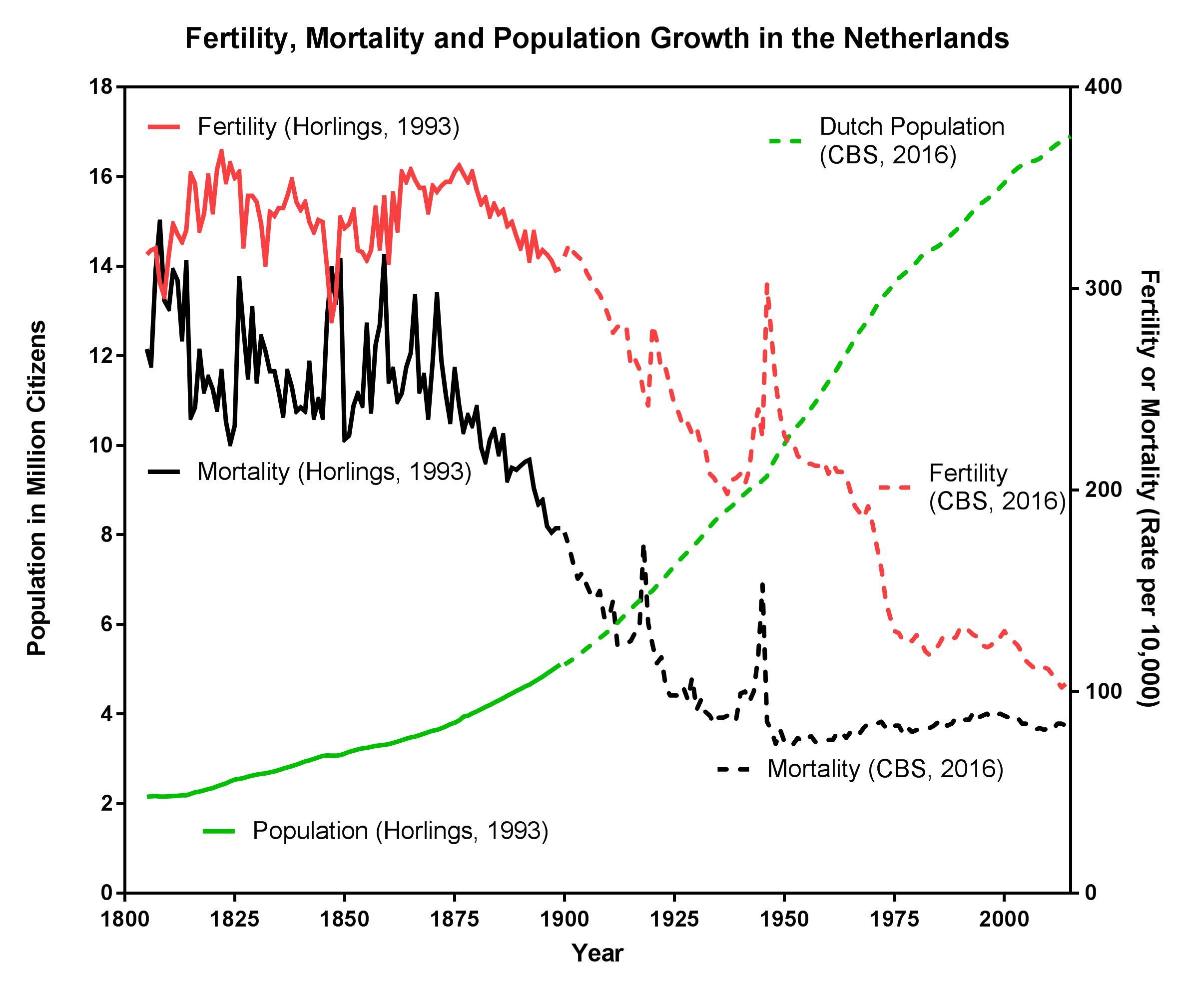 the role of fertility and population The ageing of populations is a direct consequence, first and foremost, of falling  rates of  fertility rates in oecd countries: the role of policies oecd social.