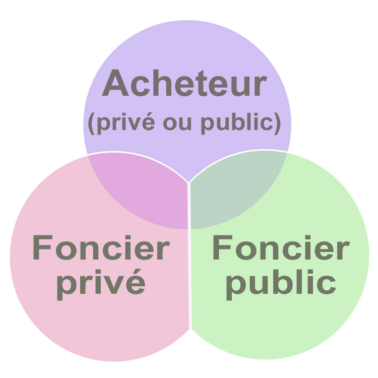 Three Venn Diagram: Foncier 3 ronds.jpg - Wikimedia Commons,Chart