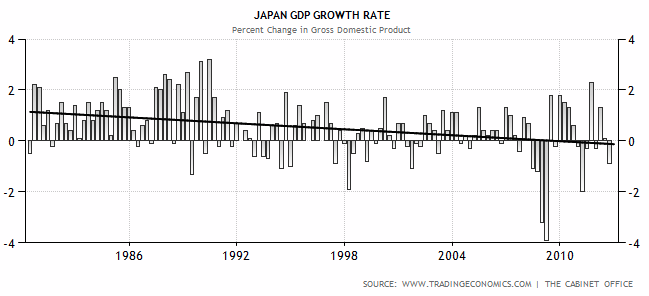 deflation in japan While japan has been undergoing deflation over a long period of time, the corresponding rate has been fairly moderate--about 1% annually this situation differs from the price plunge observed in the.