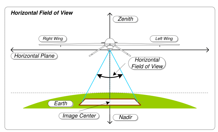 Field Of View Wikipedia