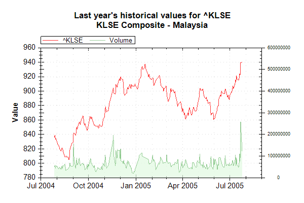 Market Data Index KLSE on 20050726 202627 UTC.png