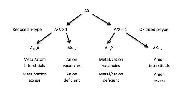 Kröger–Vink notation - Wikipedia