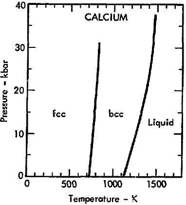 why does magnesium have a lower melting point than calcium. Black Bedroom Furniture Sets. Home Design Ideas