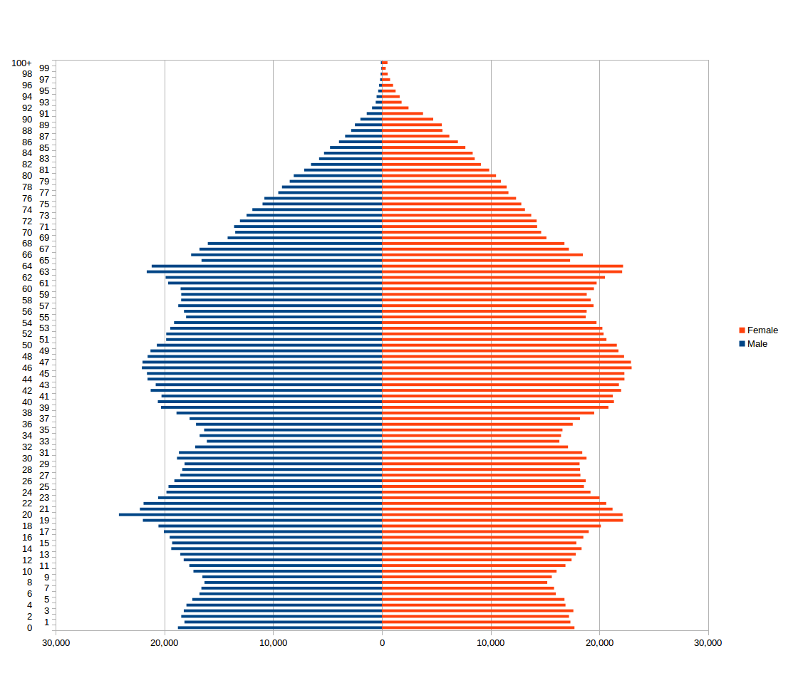 file population pyramid for wales using 2011 census data png
