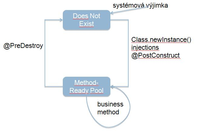 Stateless ejb lifecycle diagram.jpg