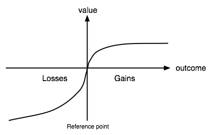 Value function in Prospect Theory Graph.jpg