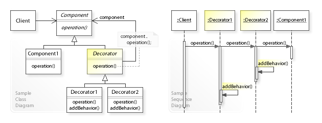 Decorator Design Pattern Sourcemaking