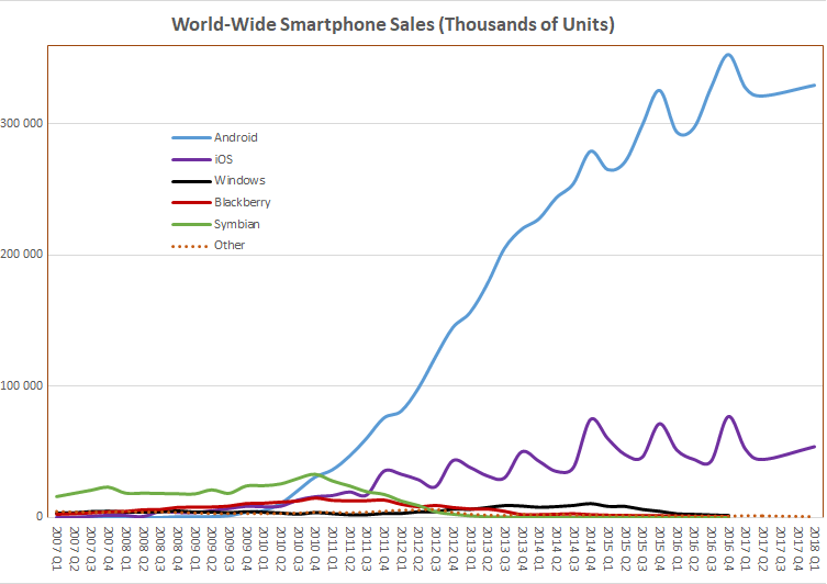File:World Wide Smartphone Sales.png