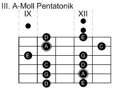 III. Pentatonik-Pattern in A-Moll