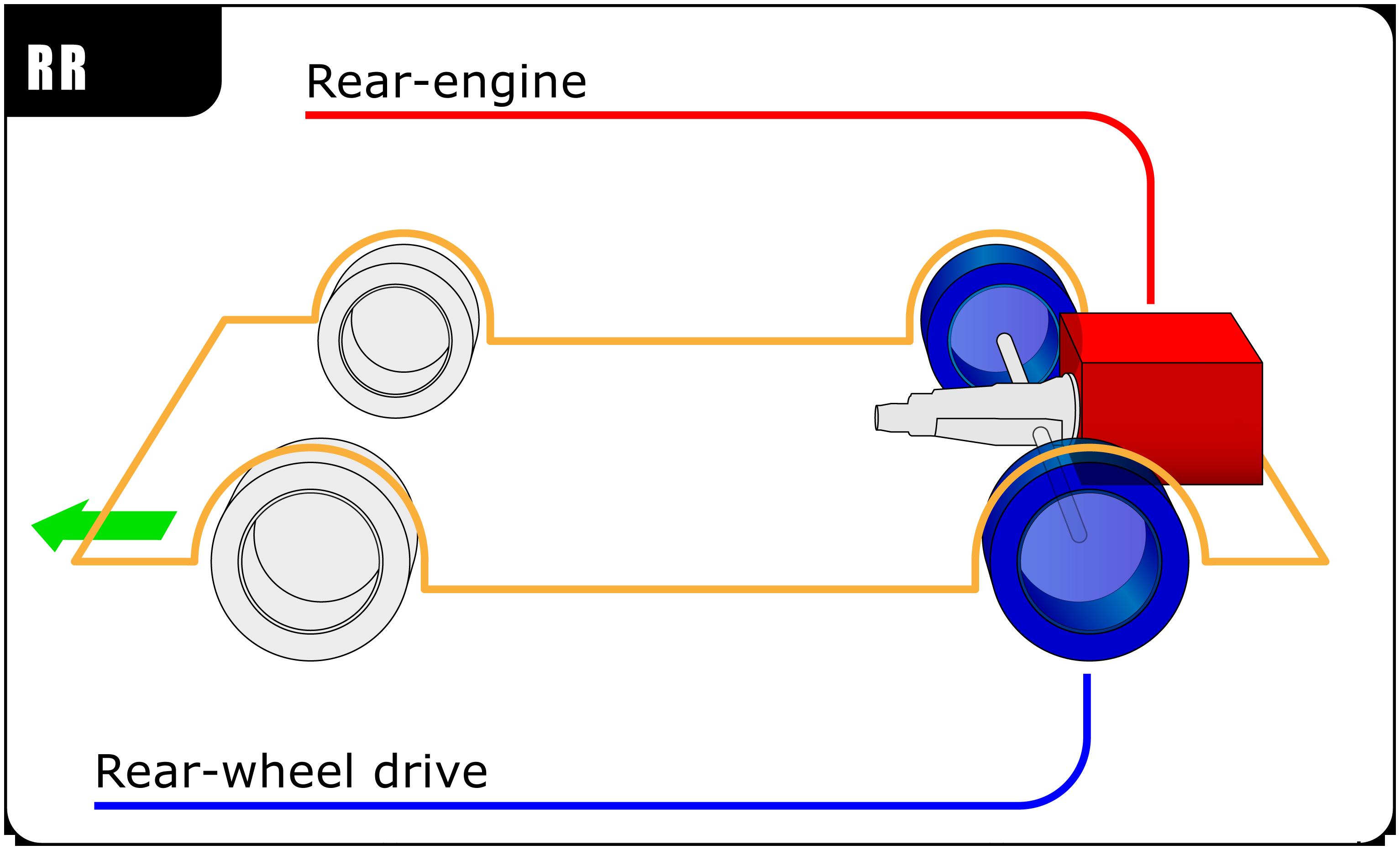 RR layout