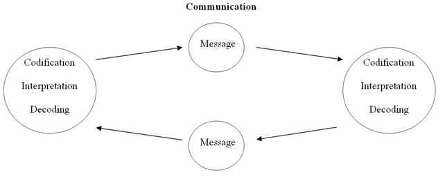 File:Communication process.jpg - Wikimedia Commons