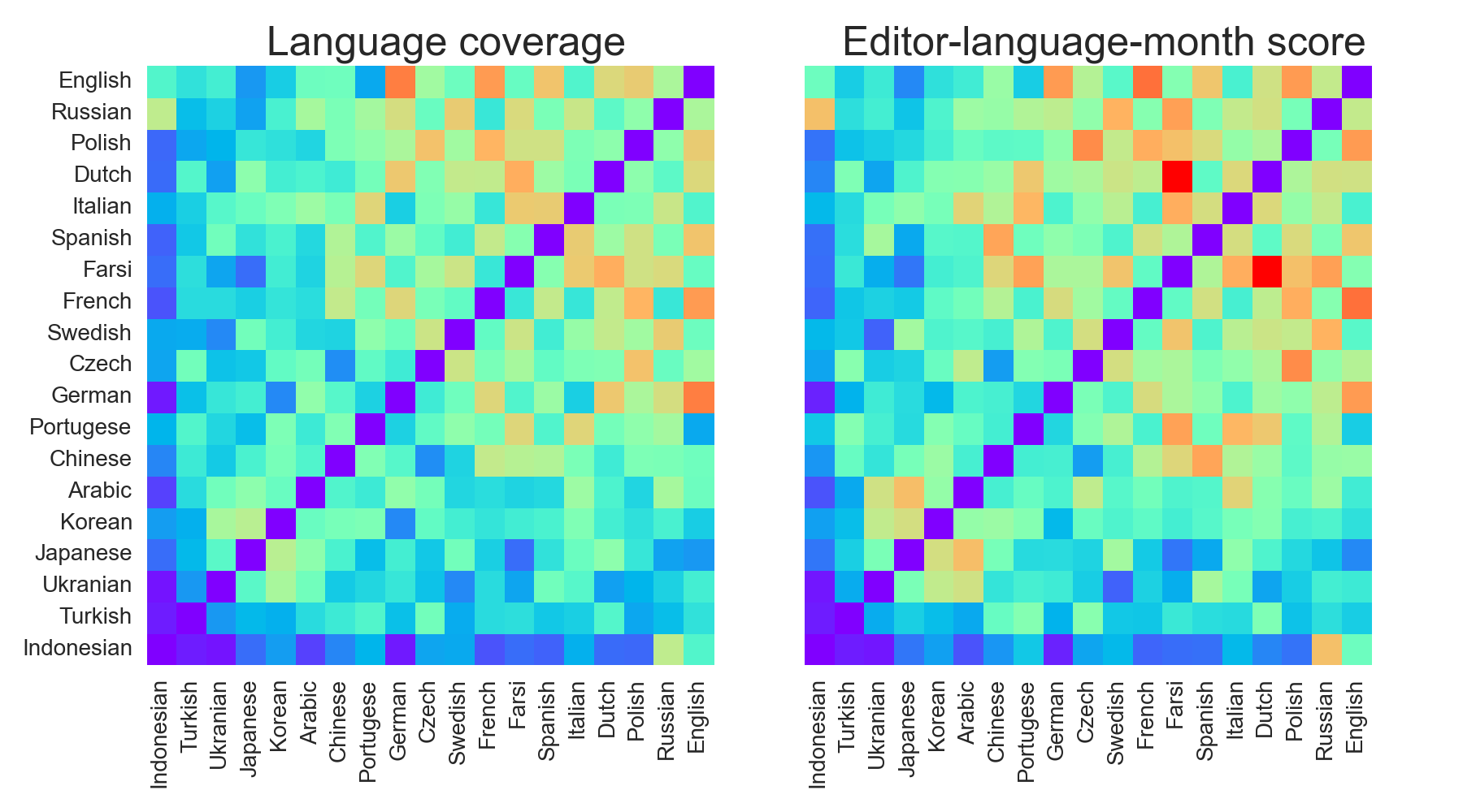 File:Cosine similarity in language's rankings of 2014 breaking news
