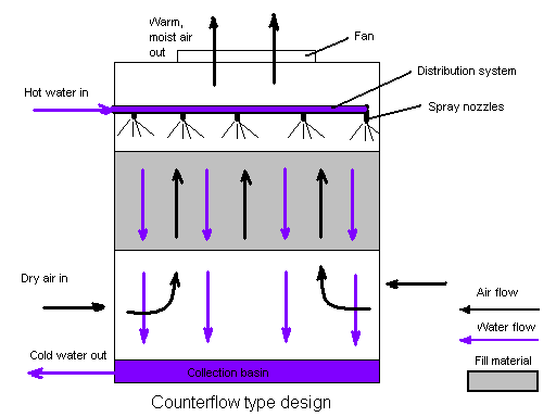 Counterflow diagram.PNG