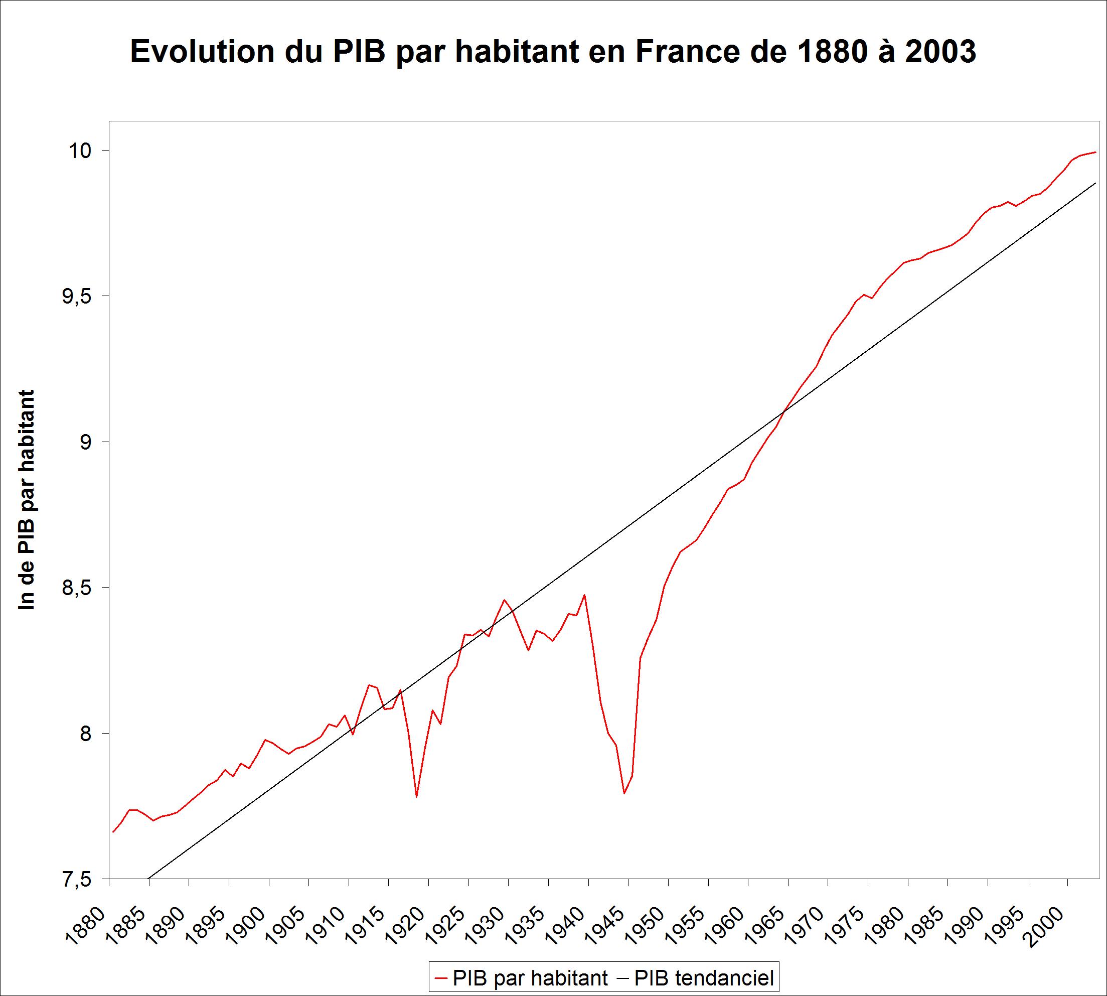 File Croissance Pib Par Habitant France Png Wikimedia Commons
